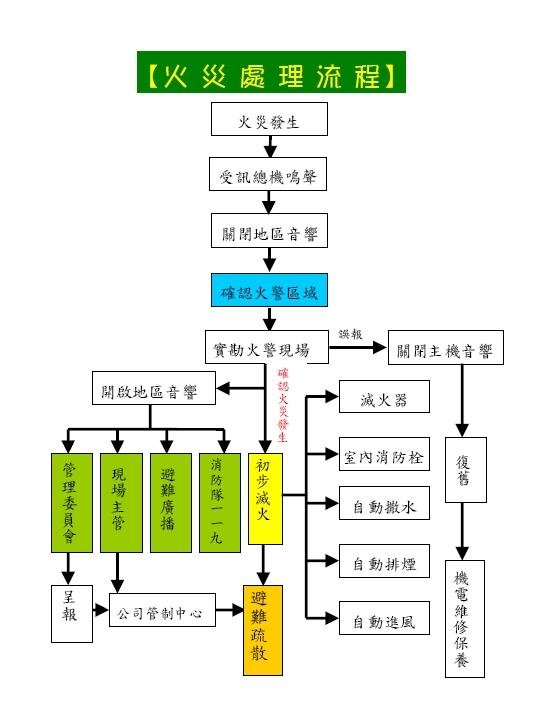 大樓緊急事故流程圖